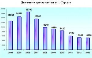 Динамика преступности в городе Сургуте, Россия