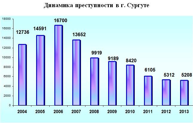 Динамика преступности в Сургуте 2004—2013 гг.