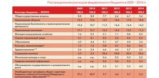 Таблица «Распределение расходов федерального бюджета» России в 2009-2014 гг.