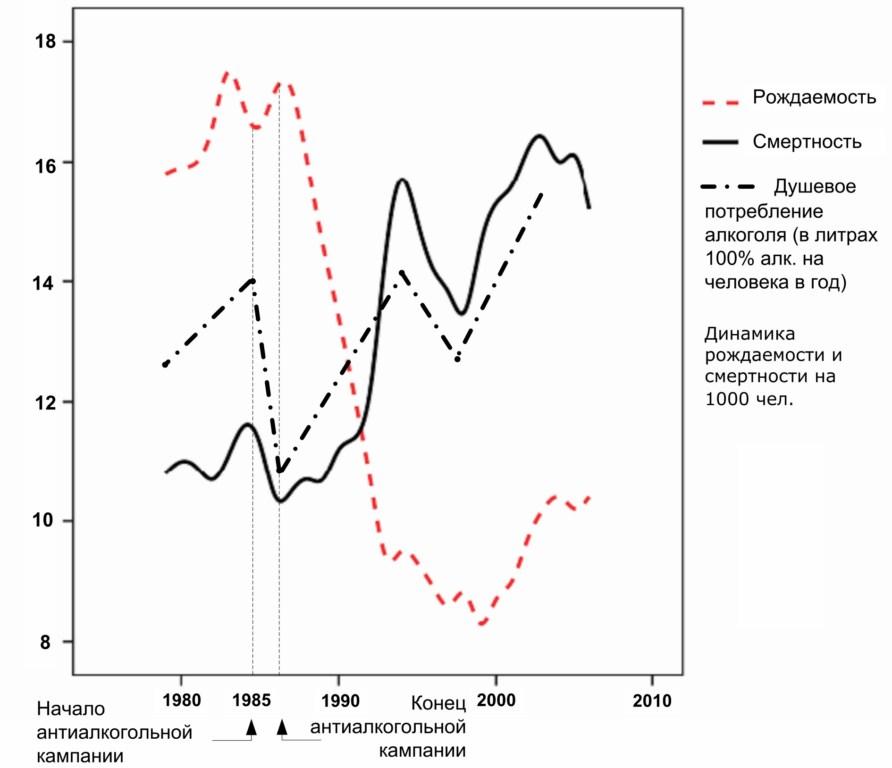 «Русский крест» — демографическая катастрофа в России в 1990-е годы — график