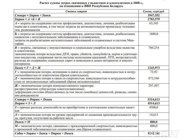 Расчёт суммы затрат, связанных с пьянством и алкоголизмом в 2008 году, по отношению к ВВП Беларуси