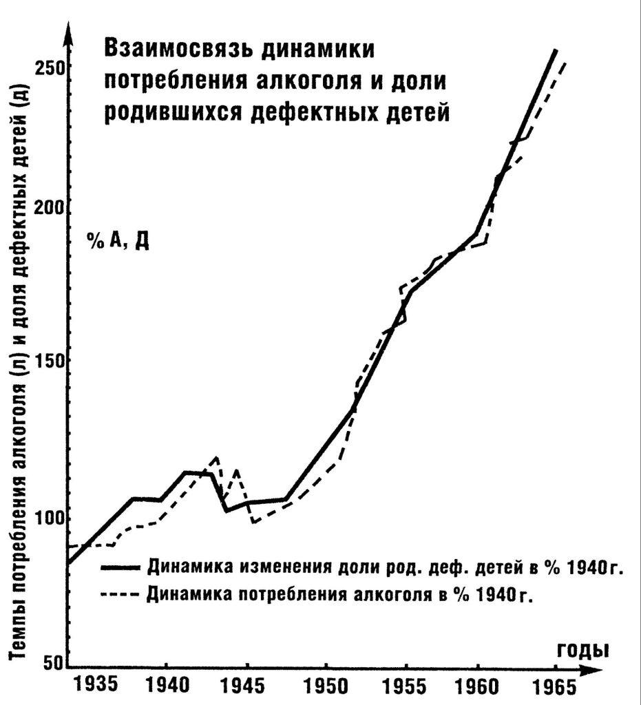График взаимосвязи динамики потребления алкоголя и рождения дефективных детей 1935—1965 гг.
