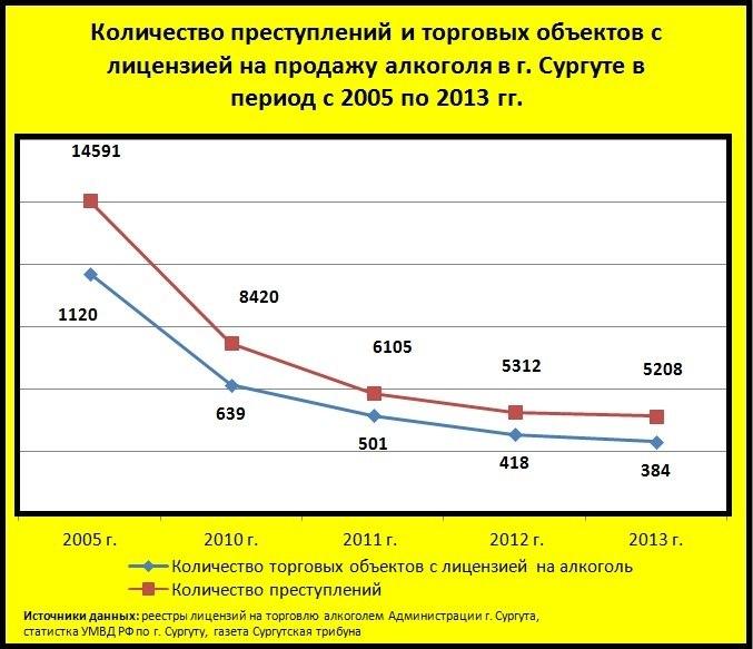 График взаимосвязи количества преступлений и количества лицензированных точек по продаже алкоголя в Сургуте 2005—2013 гг.