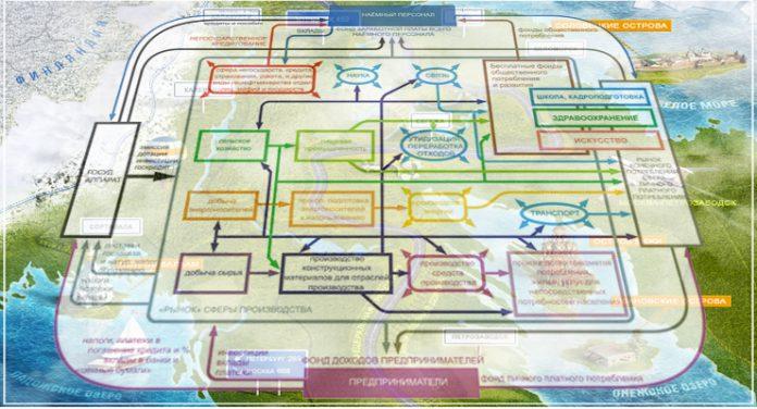 Схема взаимосвязей объектов и субъектов хозяйственной и общественной в целом жизни региона-суперконцерна