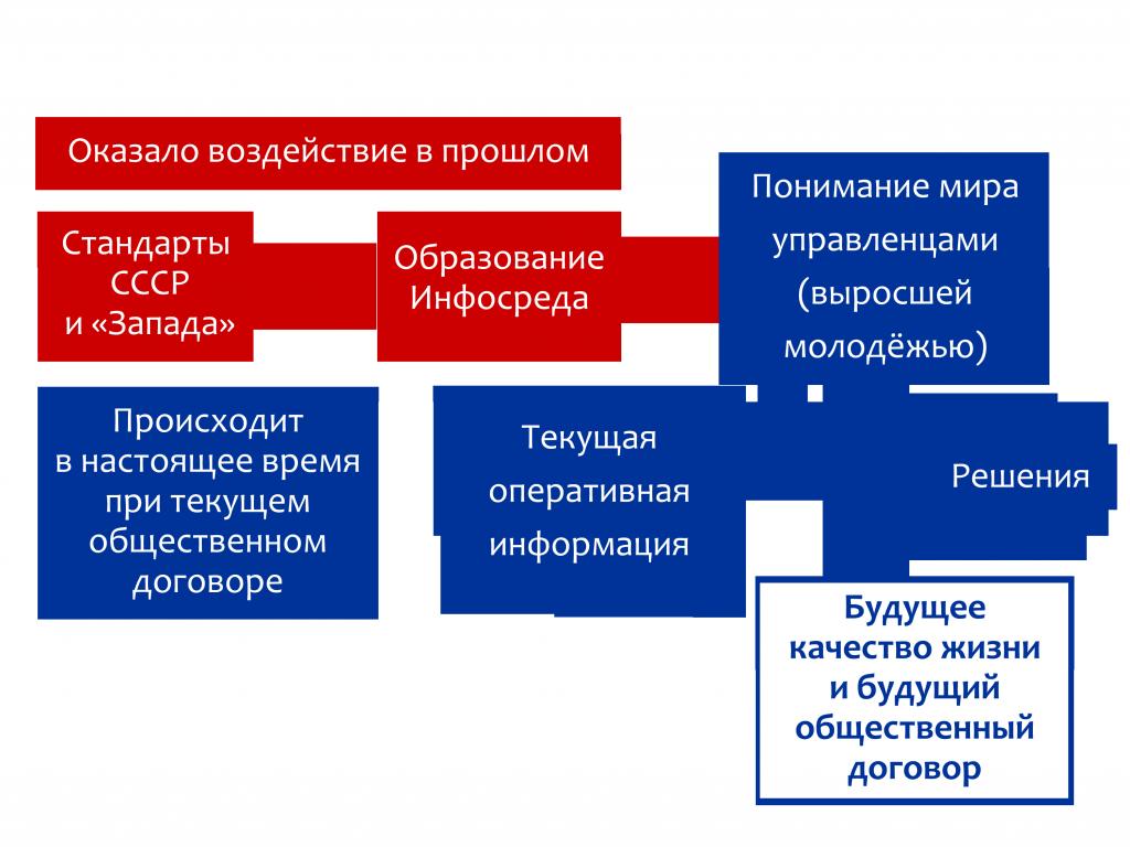 Формирование миропонимания управленцев и его влияние на качество будущеё жизни