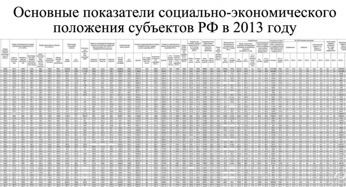 Основные показатели социально-экономического положения субъектов РФ в 2013-м году