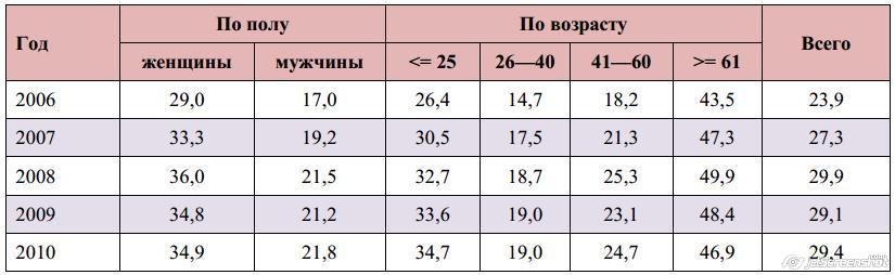 Доля населения России старше 16 лет, не употребляющих алкоголь, вертикальный % (по данным RLMS-HSE, 2006—2010 гг.)