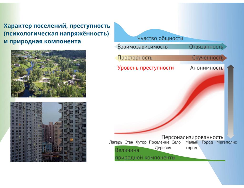 Схема взаимосвязей характера поселения, преступности и природной компоненты