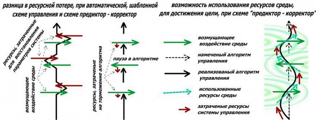 Разница в ресурсной потере при шаблонном и интеллектуальном использованни схемы управления предиктор-корректор