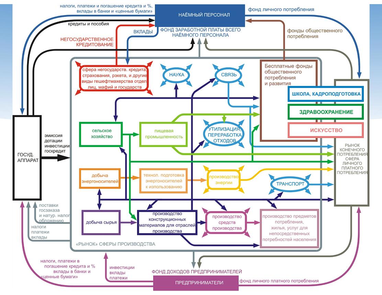 На рисунке изображена схема движения общественного продукта