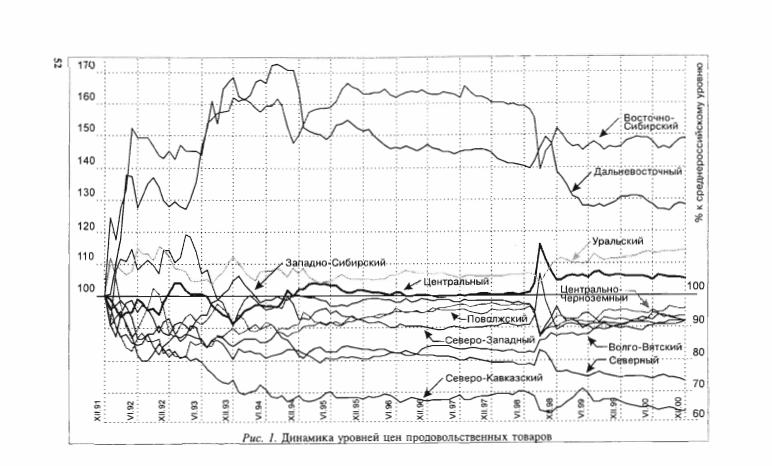 Динамика уровней цен продовольственных товаров по регионам России, 1991 — 2000 гг.