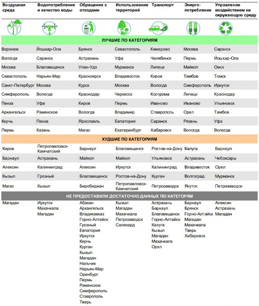 data-eco-category