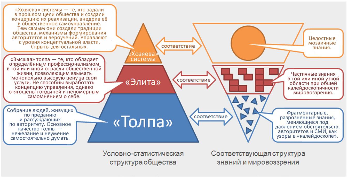 Пирамидальная структура толпо-«элитарного» общества и соответствующая ей структура знаний и мировоззрения