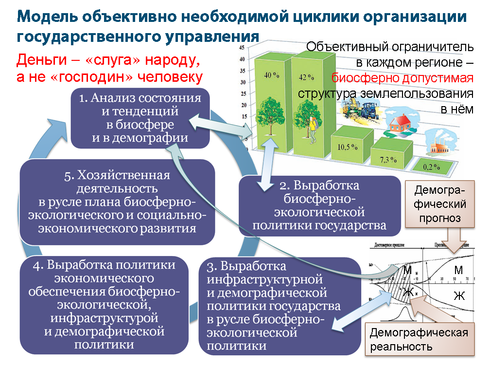 Governmental-Cyclic