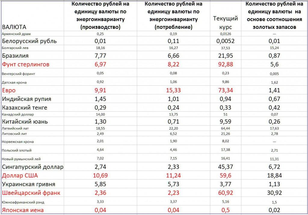 Расчёт курсов основных мировых валют на основе энергетического стандарта и золотых запасов