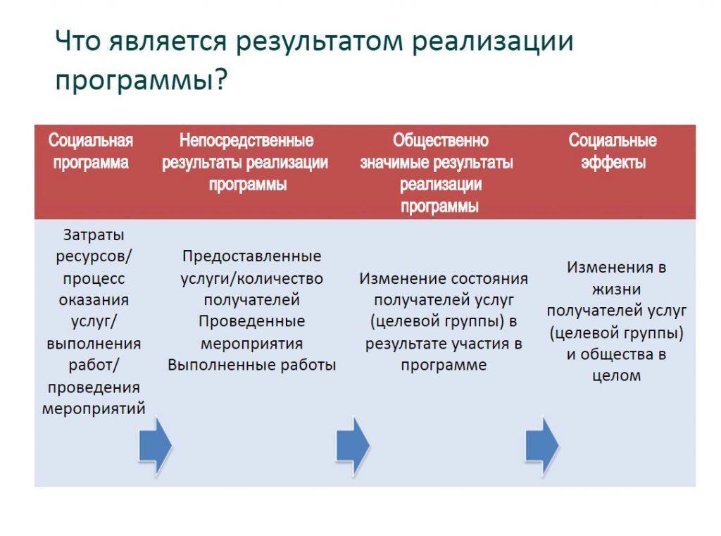 public-problemi-mol-soc