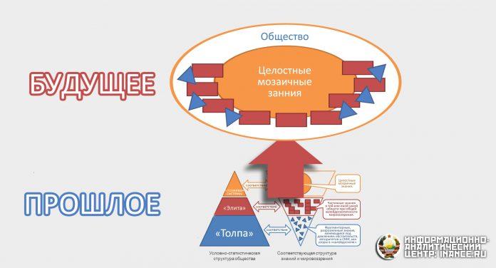 Распределение знаний в обществе до и после смены логики социального поведения