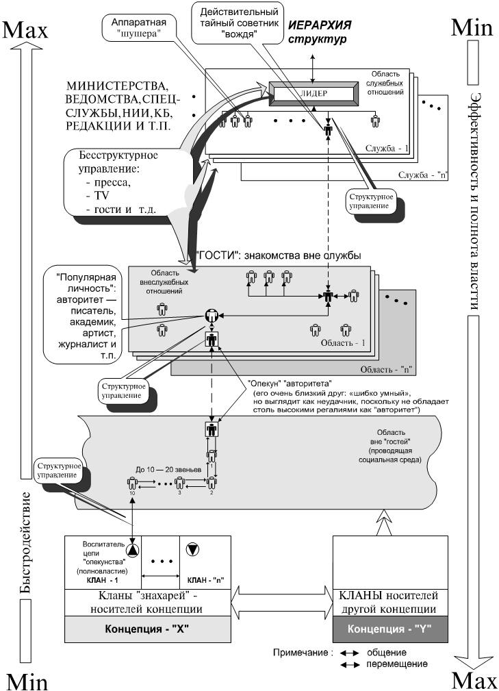 Схема дистанционного управления лидером в обход контроля его сознания в толпо-«элитарном» обществе
