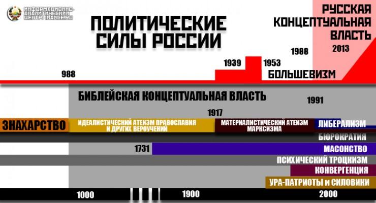 Политические силы России и Карелии: концептуальная власть в жизни общества