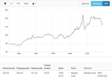 public-dedollar-dinamika-zoloto
