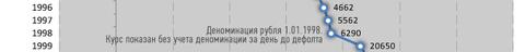 public-dedollar-kurs-98
