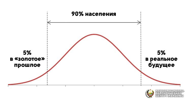 Цели и намерения населения в виде статистического закона нормального распределения