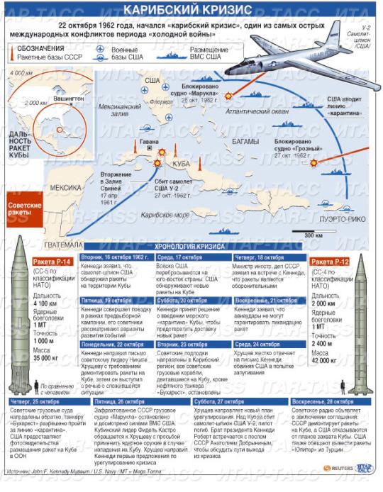 Карибский кризис: инфографика