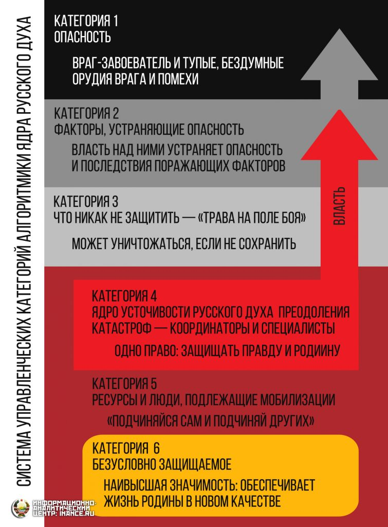 Система управленческих категорий алгоритмики ядра Русского духа