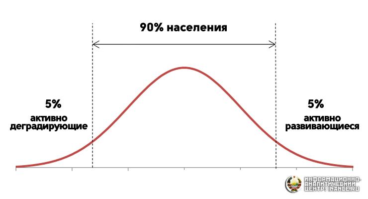 Кривая нормального распределения поведения индивидов в обществе