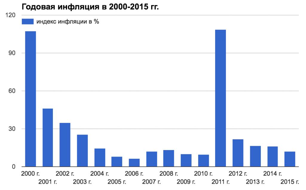 public-belarus-posle-sssr-inflyatsiya
