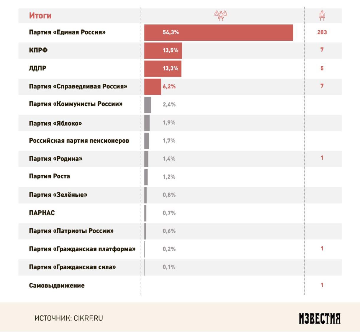 public-vibori-procenti
