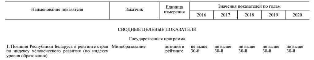 public_obrazovanie-v-belarusi-svedenia