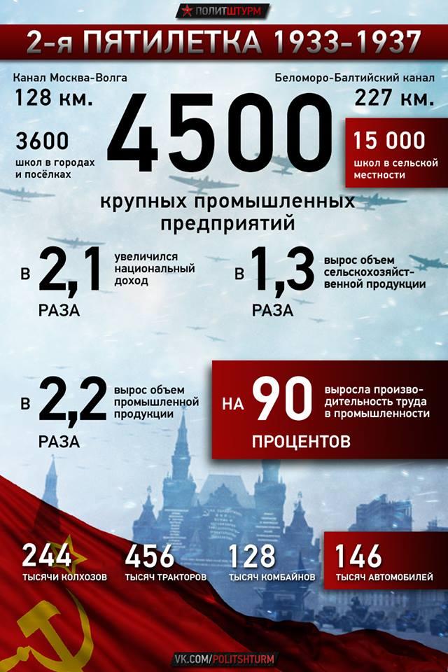 Основные статистические показатели второй пятилетки (1933—1937) в СССР