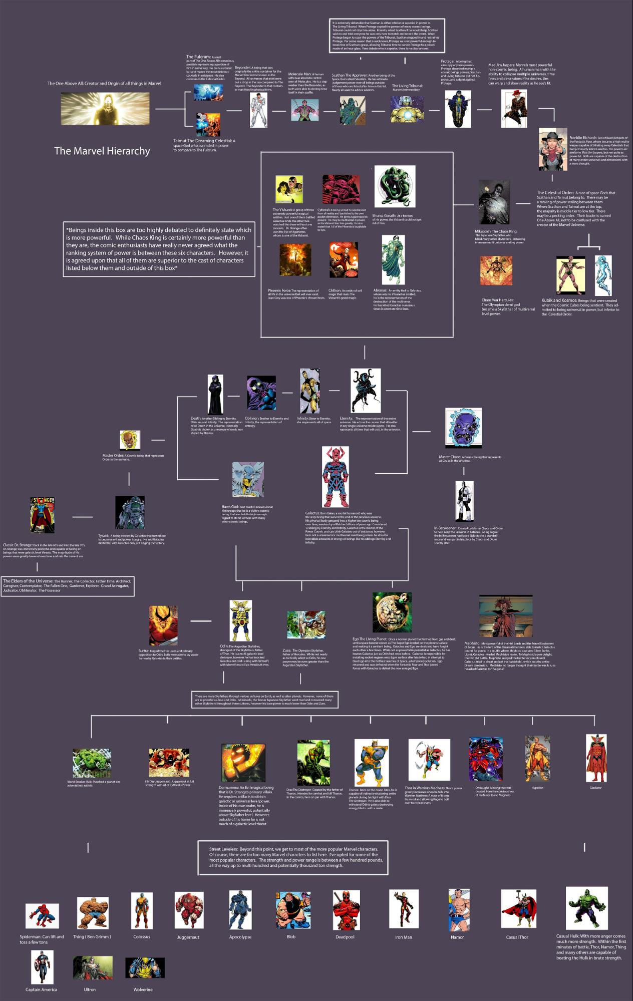 Иерархия героев-символов Marvel