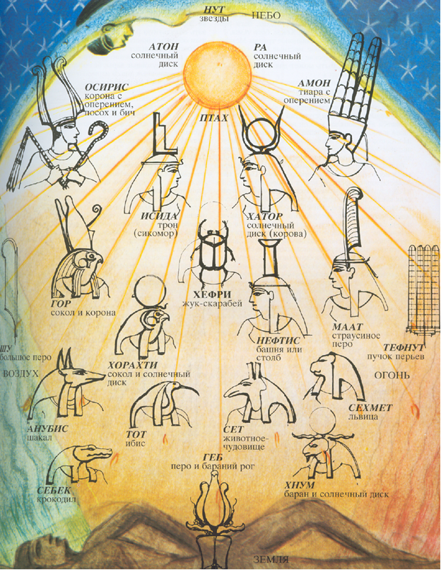 Иерархия древнеегипетских богов