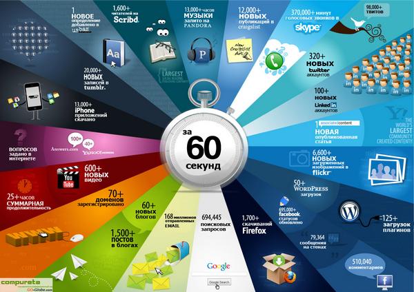 Иллюстрация скорости роста объёмов и скорости обновления информации