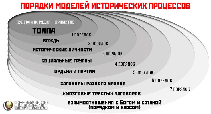 Порядки моделей исторических процессов