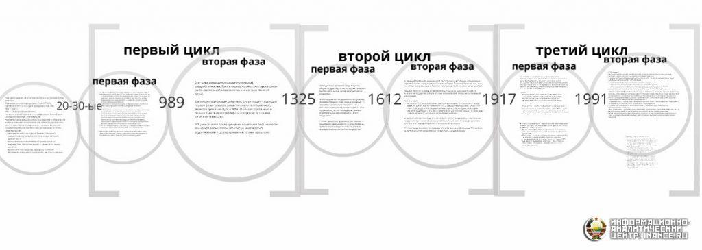 Хронология циклики смут на Руси
