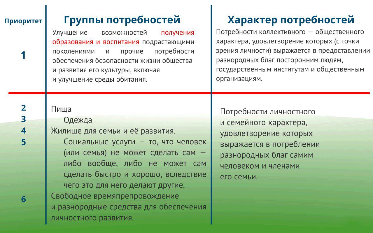 gruppy-potrebnostey