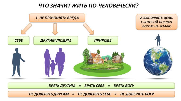 zhit-po-chelovecheski