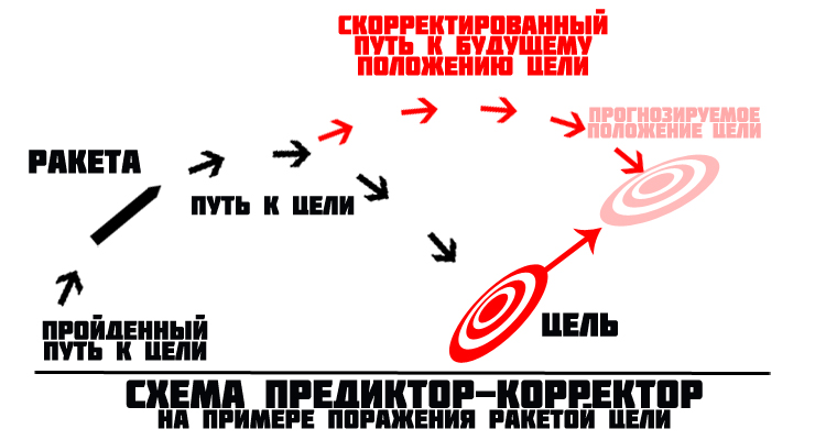 https://inance.ru/wp-content/uploads/2014/06/public-predictor1.jpg