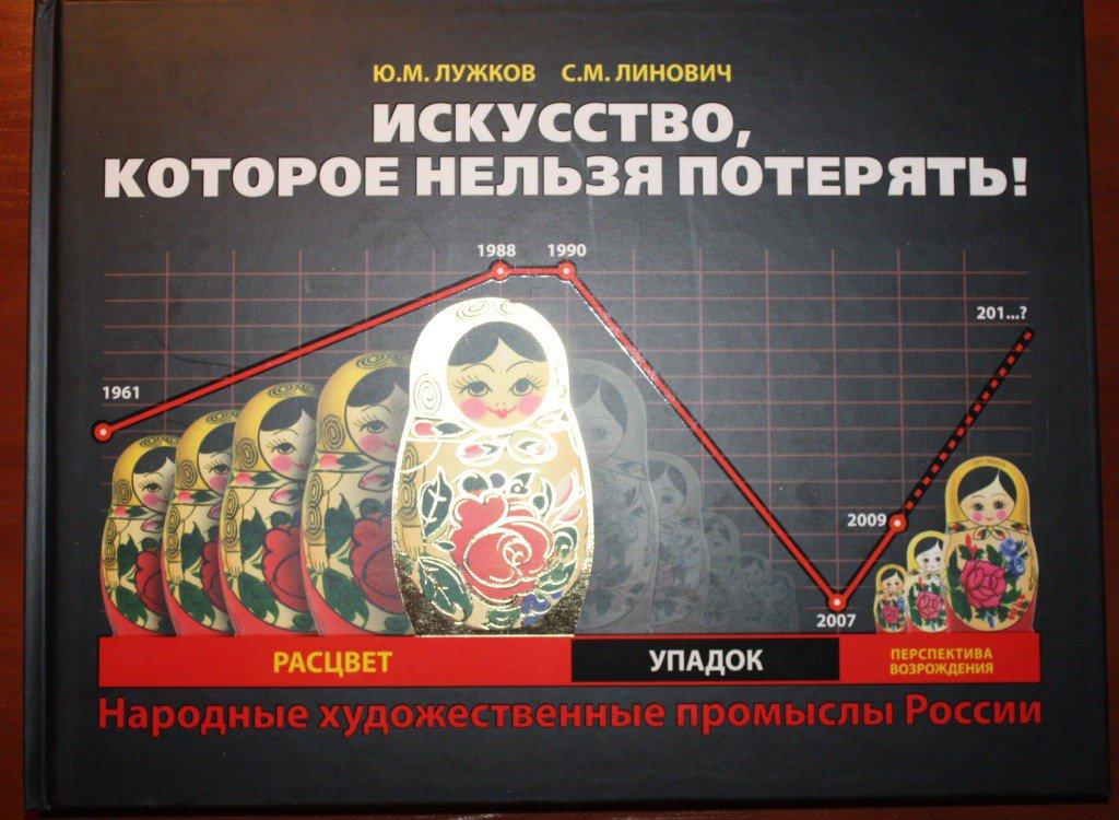 Состояние народных художественных промыслов России по годам, 1961 — 2009 гг.