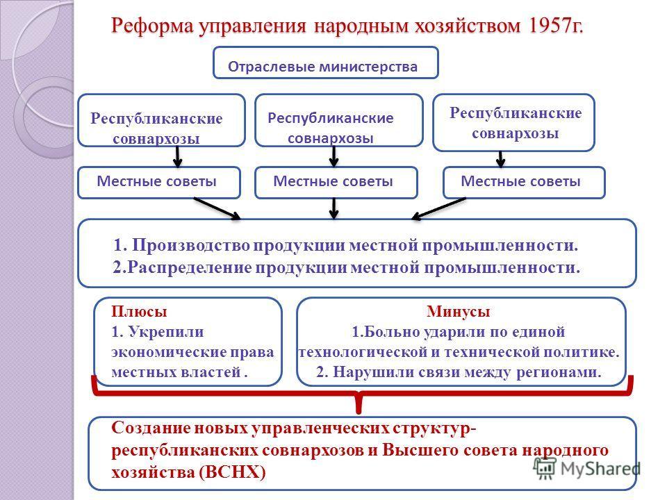 Реформа управления народным хозяйством в СССР, 1957 год