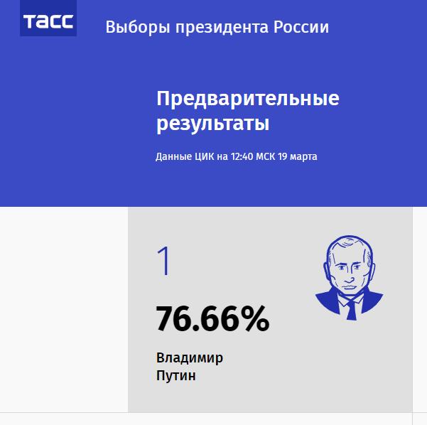 Предварительные результаты выборов президента России 2018 — статистика по В.В.Путину