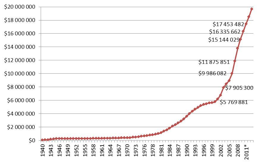 График госдолга США