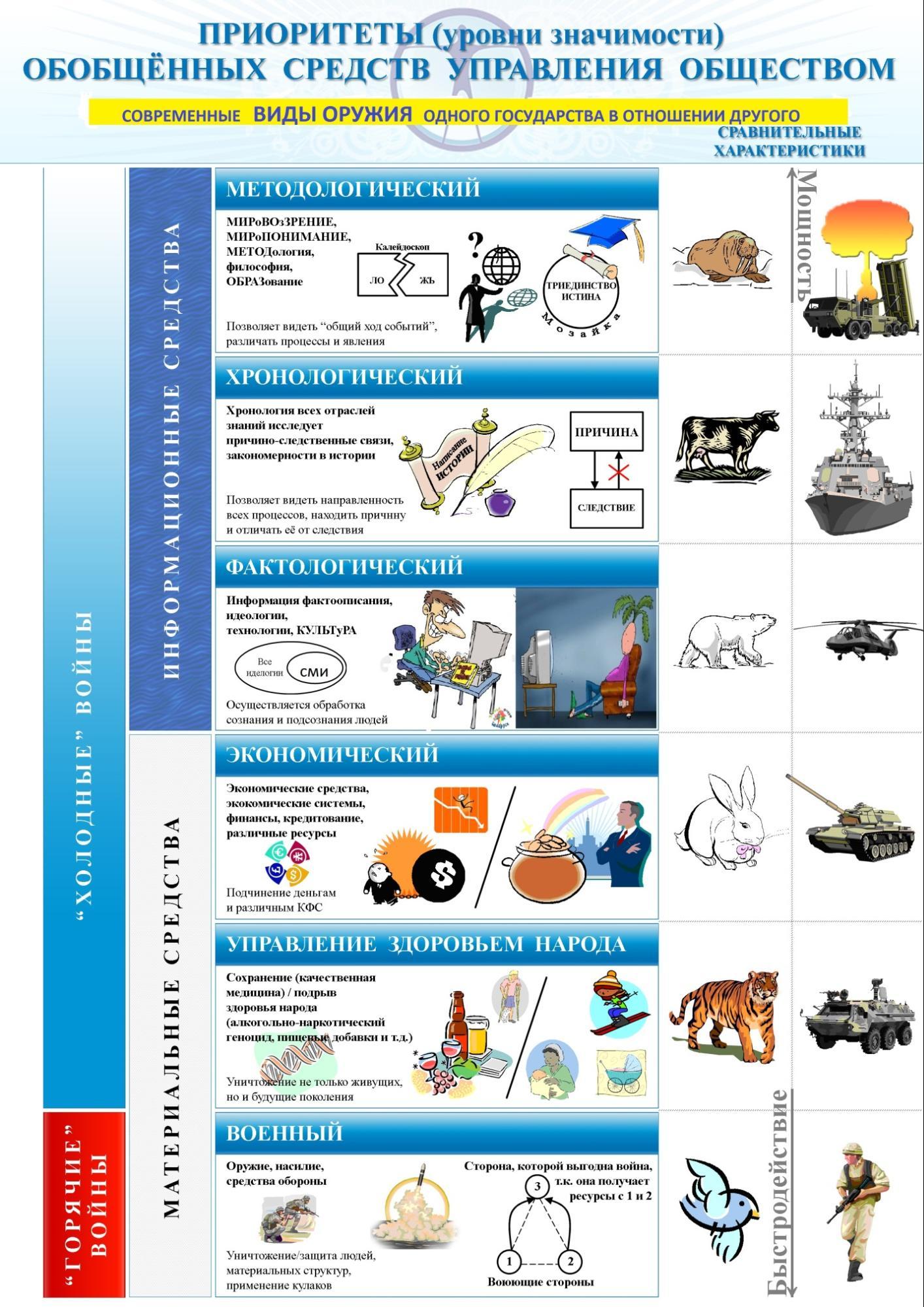 6 приоритетов обощённых средств управления/оружия