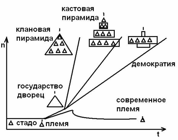 Толпо—«элитарное» общество как продолжение в культуру иерархических отношений стадно-стайных обезьян