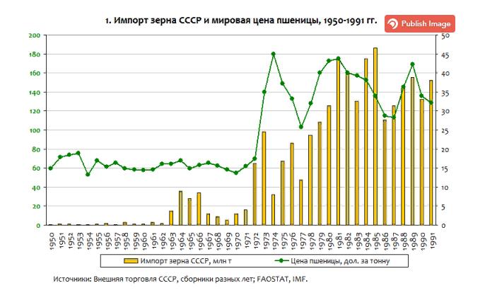 Импорт зерна СССР и мировая цена пшеницы, 1950 — 1991 годы-19