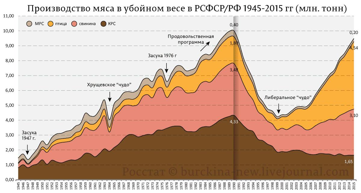 Производство мяса в убойном весе в РСФСР и России 1945 — 2015 года-06
