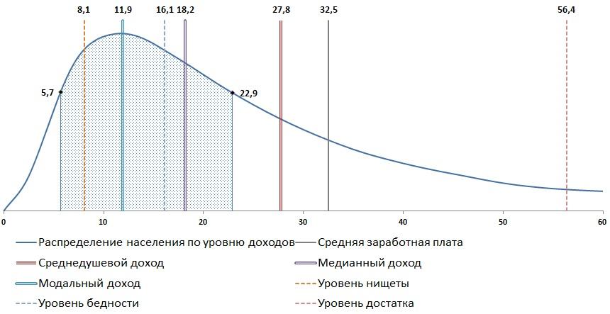 Средний, медианный и модальный доходы населения в России за 2014 год.